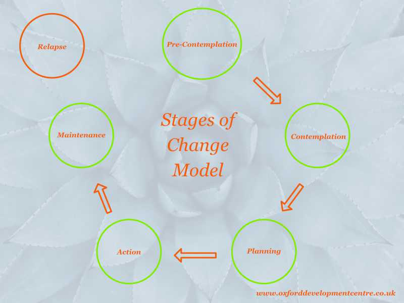 Stages Of Change Model - The Oxford Devlopment Centre